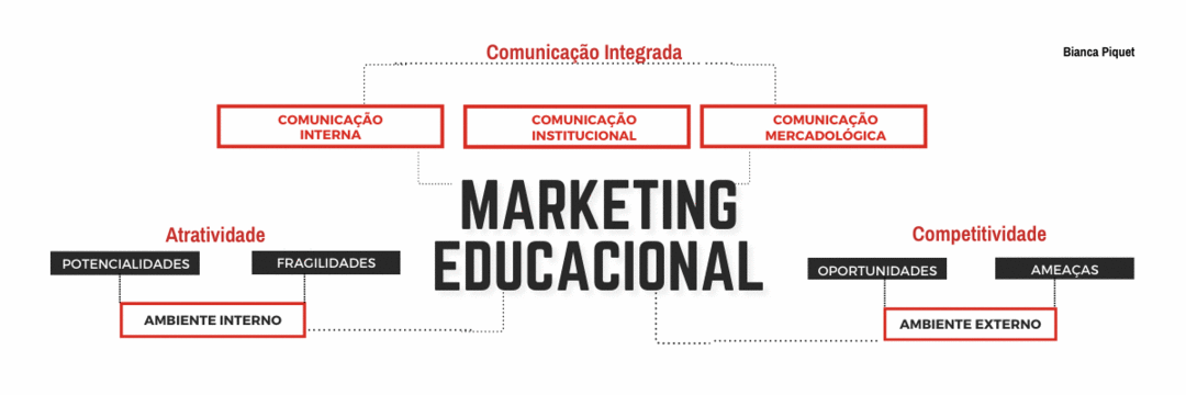 Marketing educacional e comunicação integrada